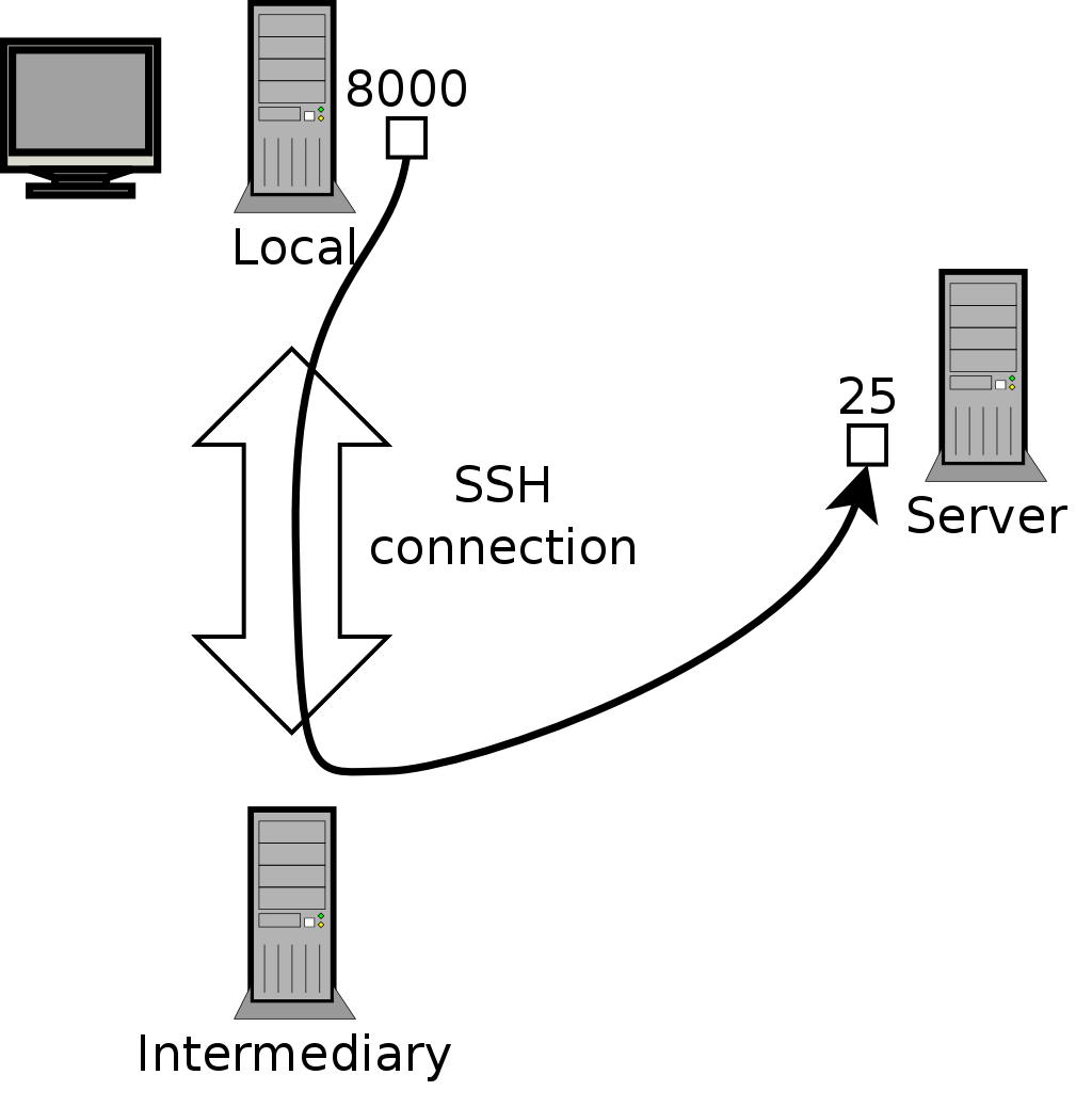 92 remote login forwarding a local port with ssh 1betcityfo Image collections