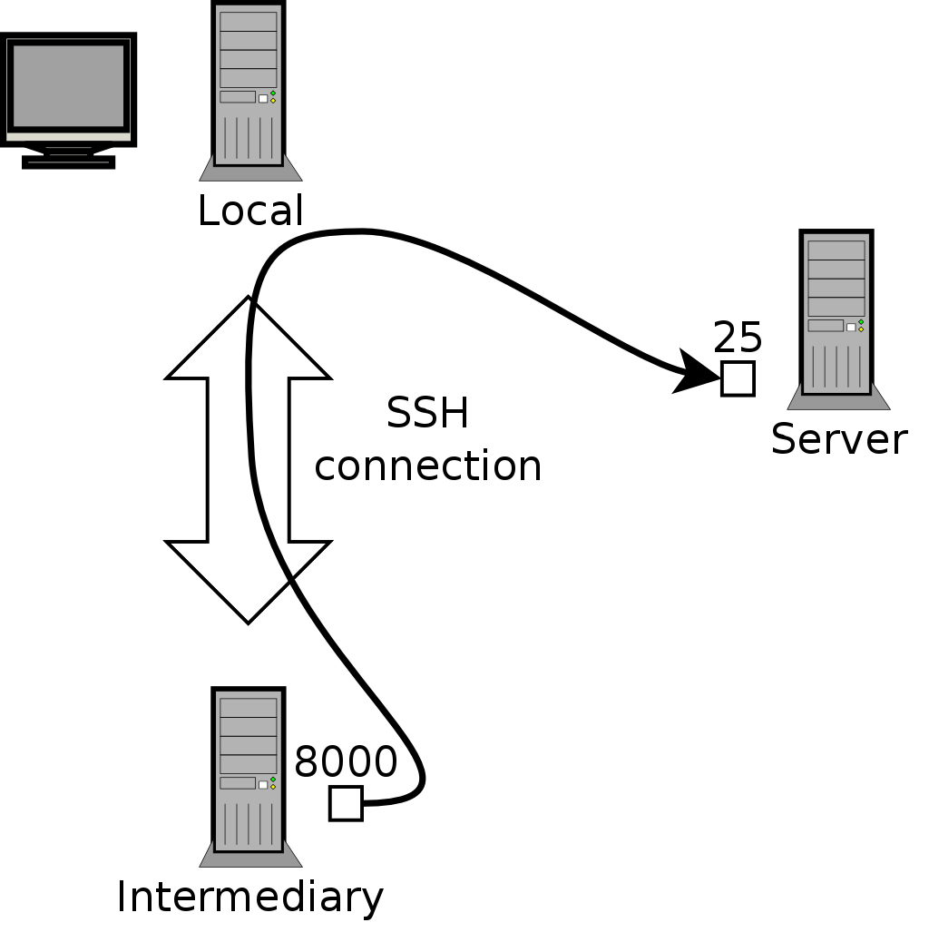 92 remote login forwarding a remote port with ssh 1betcityfo Image collections