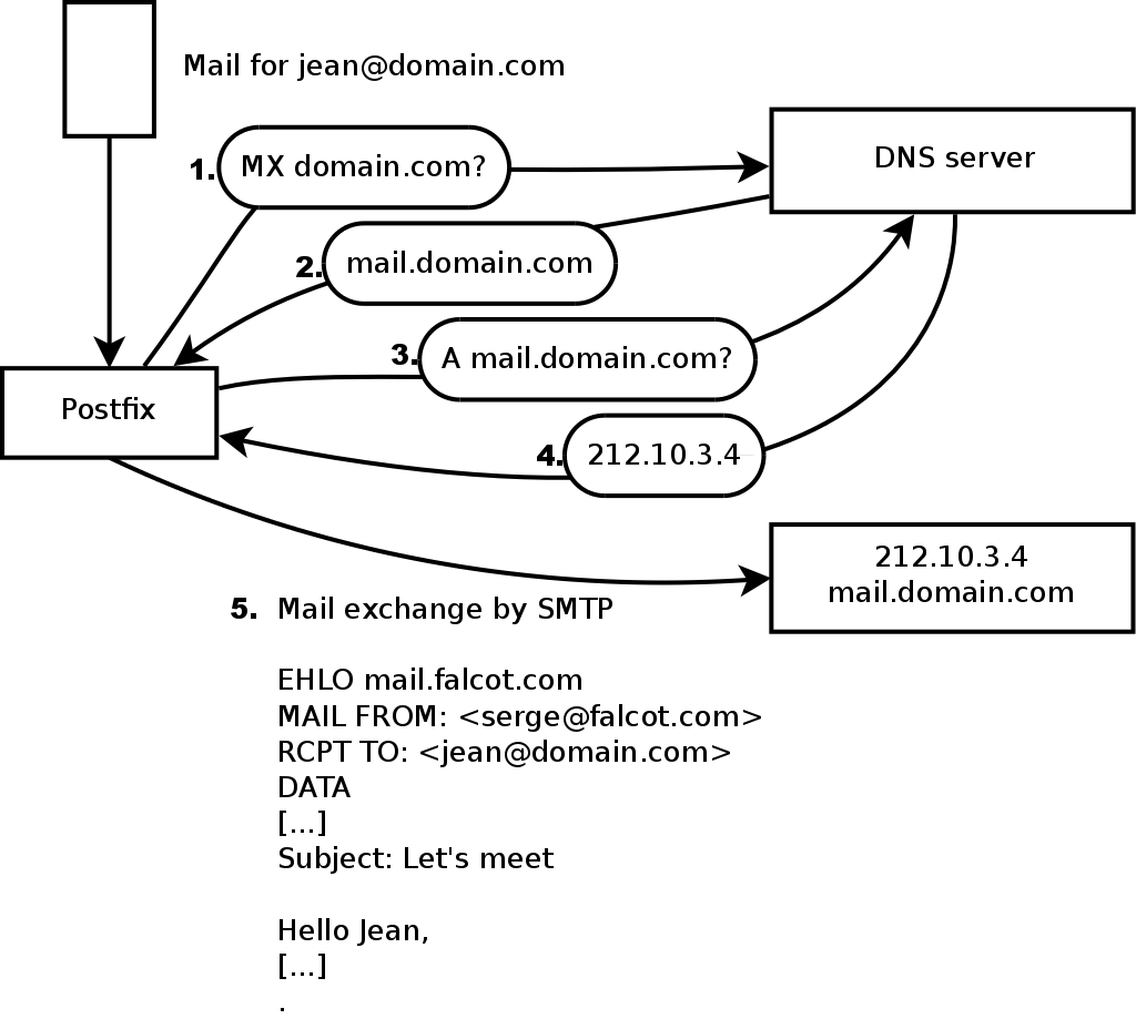 how to change mx record in dns server
