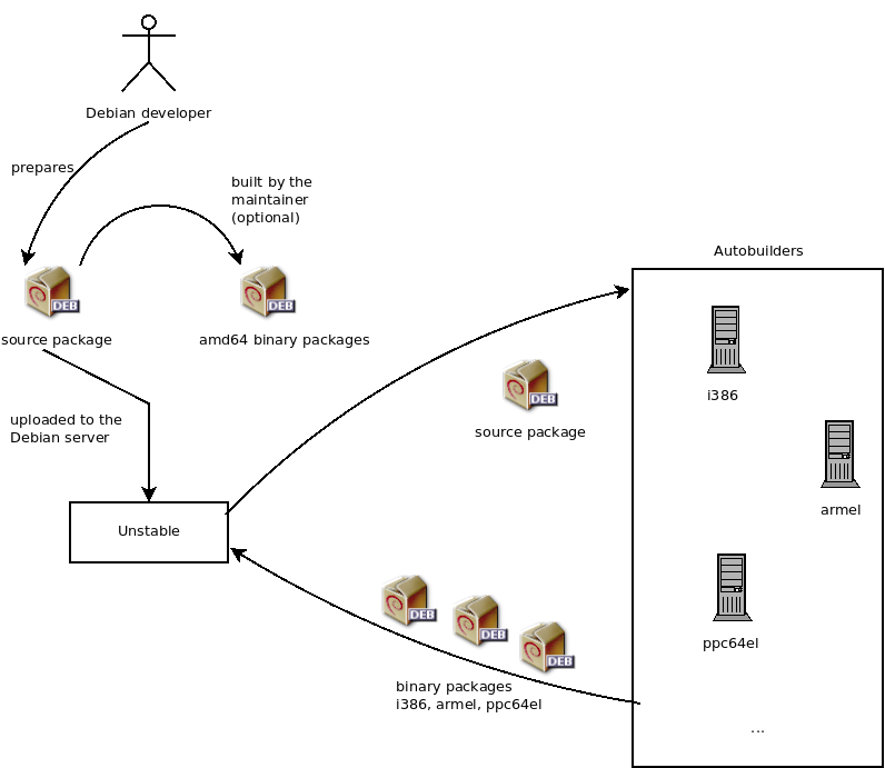 1 6  Lifecycle of a Release