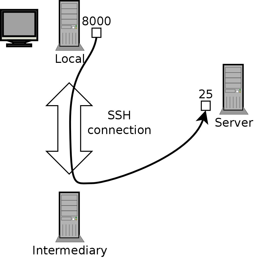 9 2  Remote Login